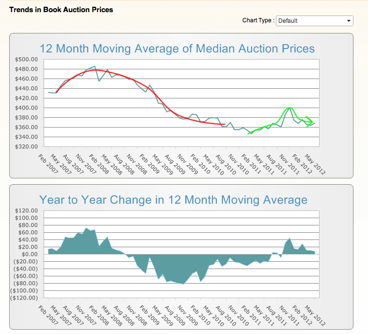 Auction-trends-chart