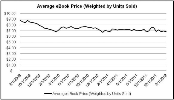 Barnes noble weighs in on e book price fixing claims fandeluxe Image collections
