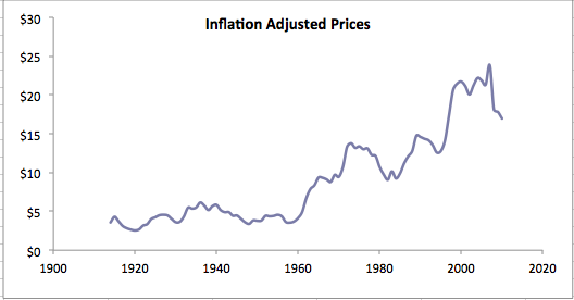 Inflation adjusted prices